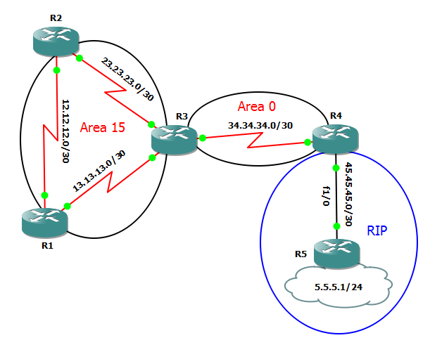 Stub area ospf topology