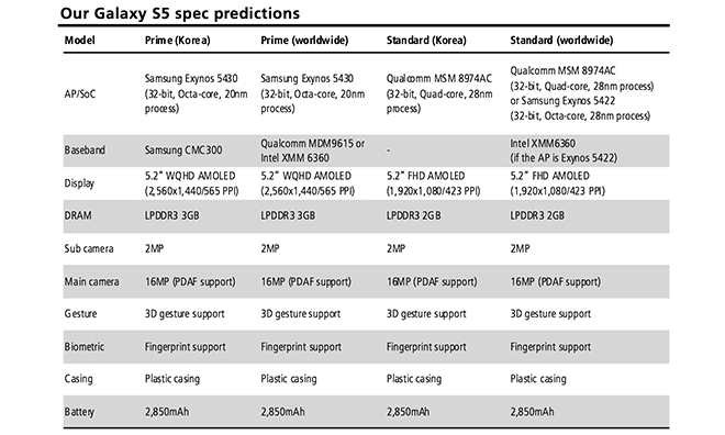 Samsung Galaxy S5 KGI Research