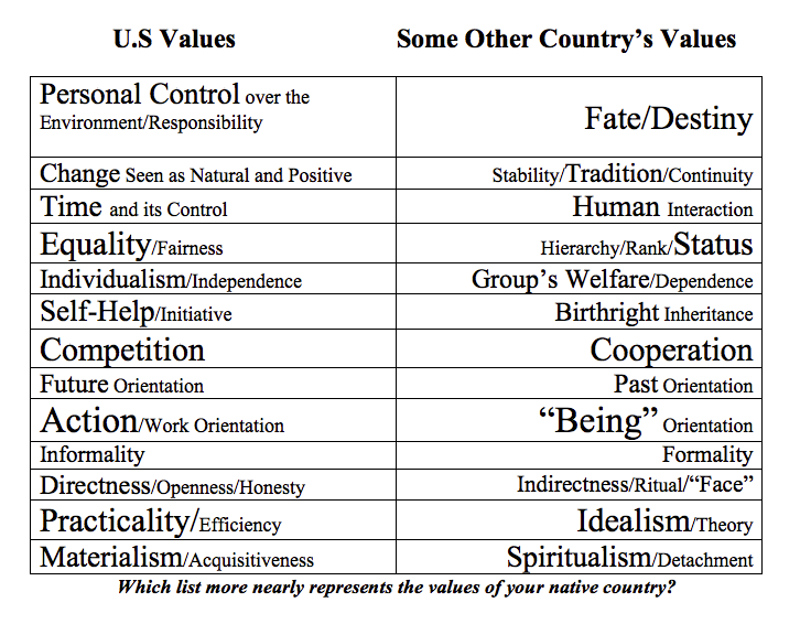 Hms Gifted Education Comparing Cultural Values