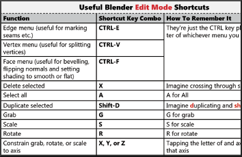Blender Useful Keyboard Shortcuts For Edit Mode - Metaverse Tutorials