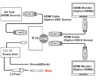 IF18 HDMI 2-Port