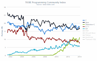 Tiobe ranking January 2014