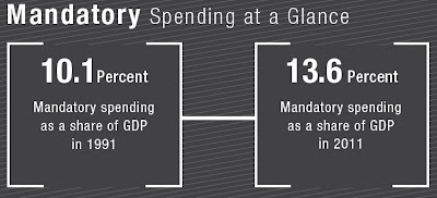 Click the image & glance at Mandatory Spending from 1991 to 2011