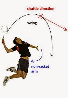 http://tutorialolahraga1.blogspot.com/2015/04/pengertian-teknik-dasar.html