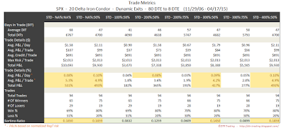 Iron Condor Trade Metrics SPX 80 DTE 20 Delta Risk:Reward Exits