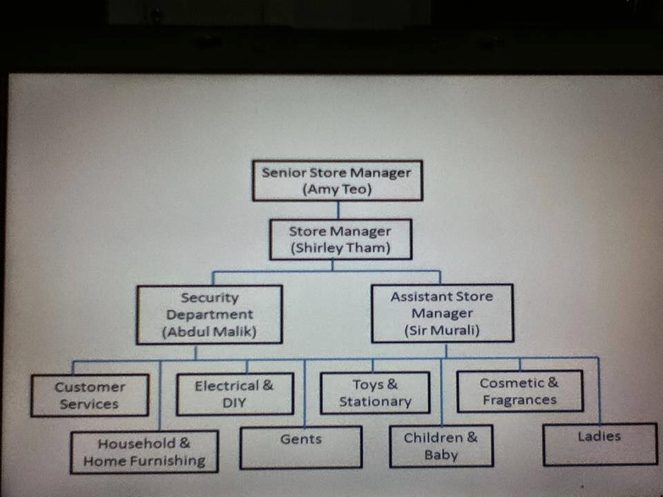 organizational structure of polo ralph lauren Stefan larsson (left) and ralph lauren, who remains the company's  with the  addition of women's polo, lauren, chaps, denim & supply, and.