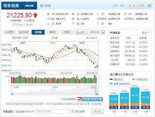 中国株コバンザメ投資 香港ハンセン指数20130617