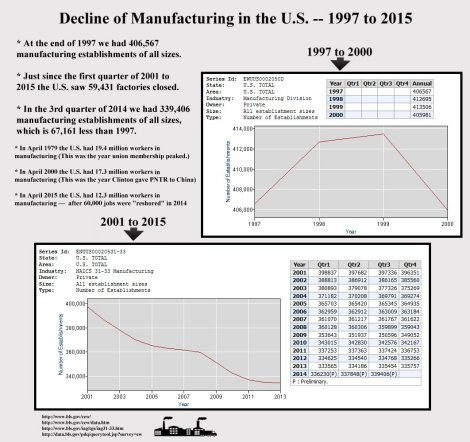 67,161 less U.S. factories since 1997