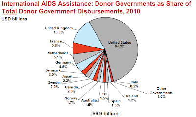 an overview of the aids funding by the united states Hiv/aids the ryan white hiv/aids program: the basics overview the ryan white hiv/aids designed specifically for people with hiv in the united states.