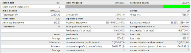 Turtle trading forex results
