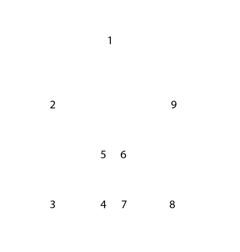 Malen Nach Punkten Malvorlagen - Malen nach Zahlen Vorlagen Motive Malvorlagen
