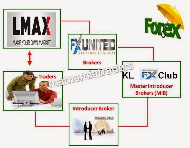Introducing broker for lmax