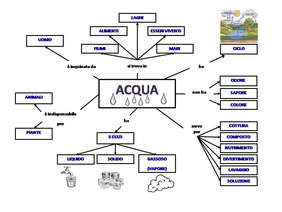 Molto idee con torte: mappa concettuale e brainstorming sull'acqua OU28