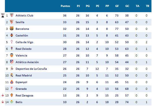 Image Result For Partido Barcelona Real Madrid En