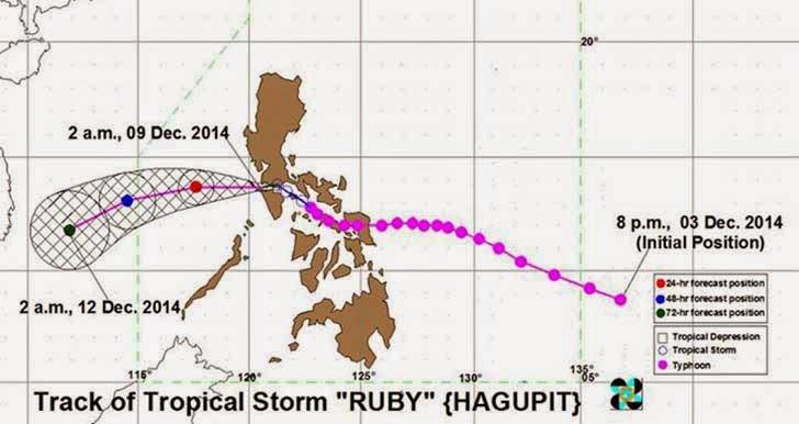 Bagyong Ruby Track
