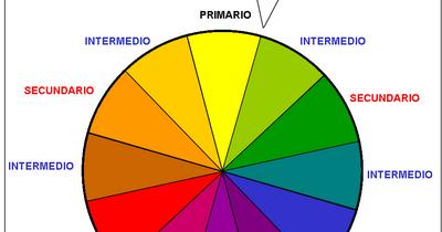Esmeralda 3 1 circulo cromatico - Circulo cromatico 12 colores ...
