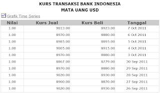 kurs dollar Amerika(USD) terhadap nilai kurs Rupiah(Rp) per tanggal 26