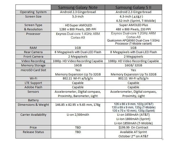 Samsung Galaxy Note 2 vs Samsung Galaxy S2
