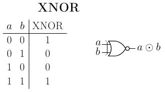 Compuertas logicas informe for Puerta xor tabla de verdad