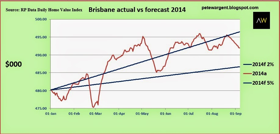 brisbane actual vs forecast 2014