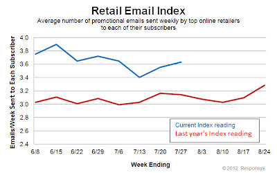 Click to view the July 27, 2012 Retail Email Index larger
