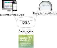 Rede Legislativa de Dados Governamentais Abertos