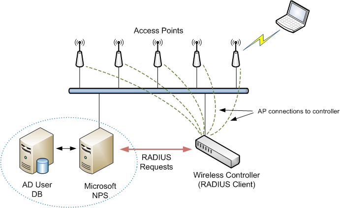 Wifinigel microsoft nps as a radius server for wifi for Architecture wifi