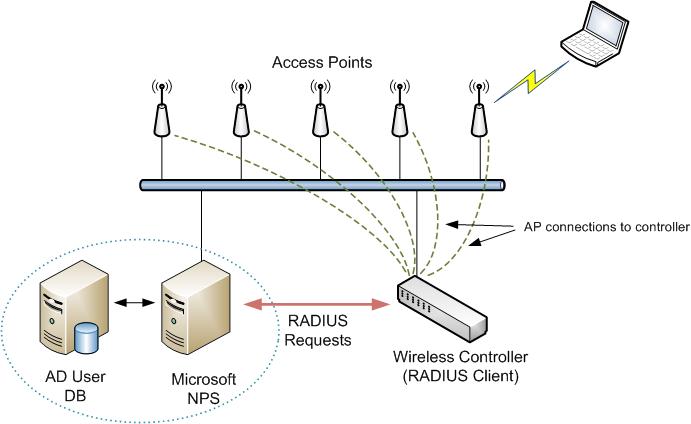 wifinigel microsoft nps as a radius server for wifi