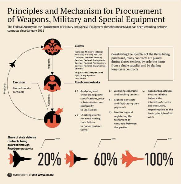 prinsip dan mekanisme pengadaan senjata militer dan peralatan khusus