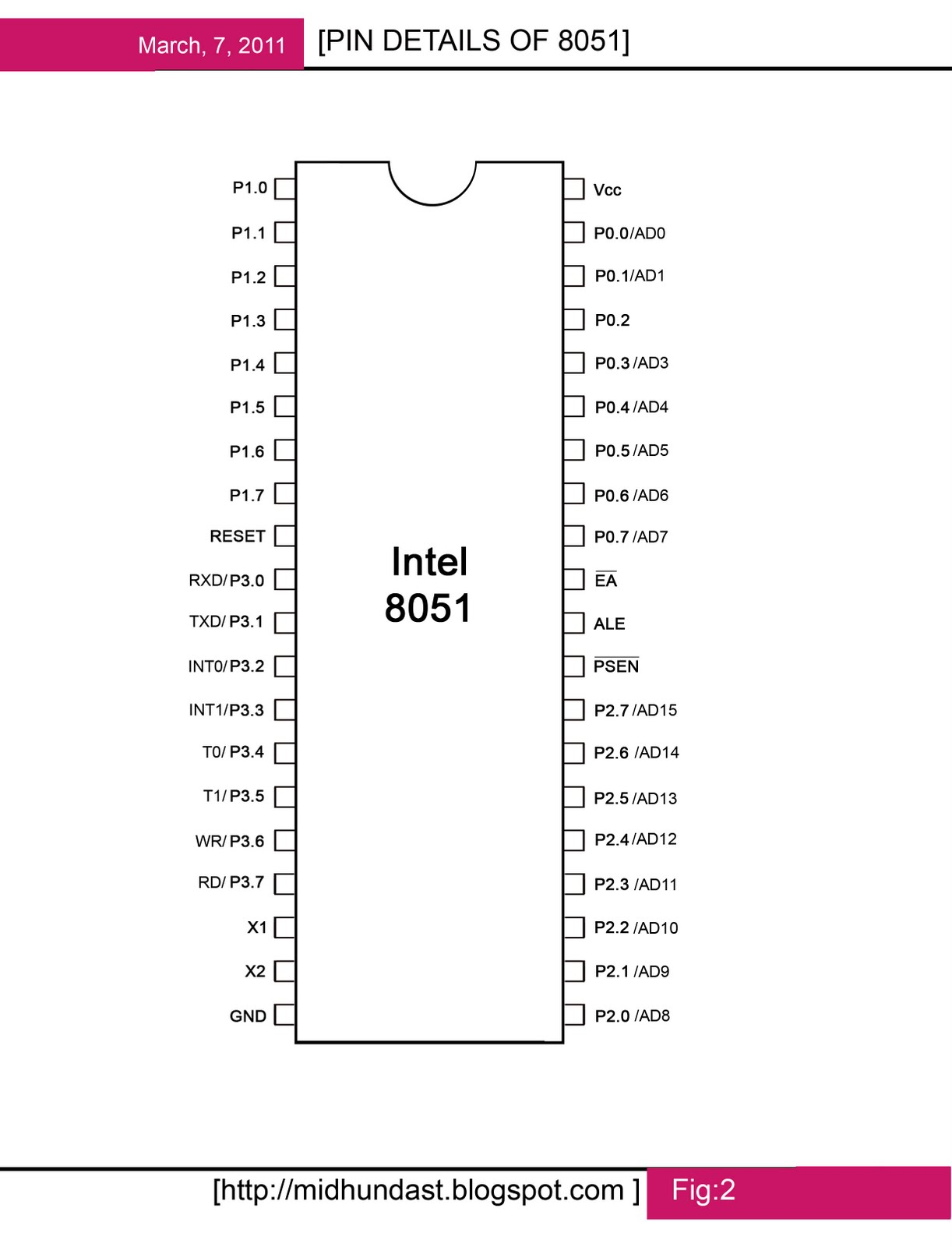 Pin details of 8051 your desk for Architecture 8051