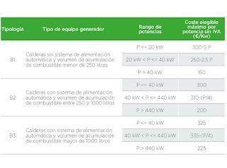 subvenciones biomasa galicia 2016