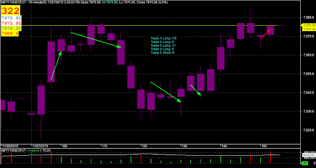 Day Trading: NIFTY M15 Candlesticks Chart