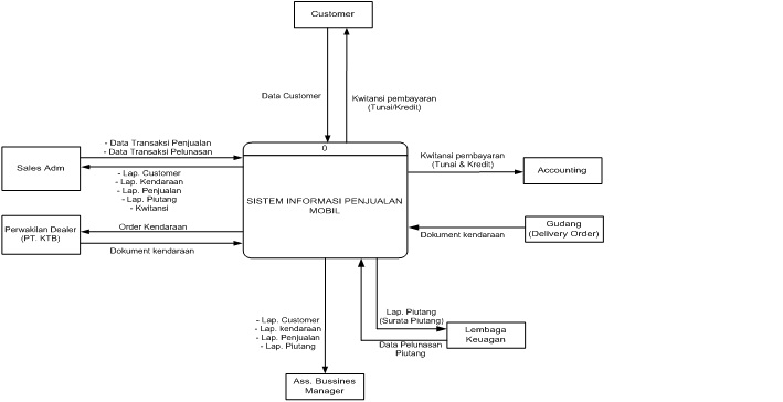 Inspiration mengenal beberapa kasus perancangan terstruktur gambar 11 diagram konteks perancangan sistem informasi penjualan mobil ccuart Images