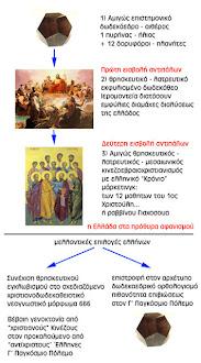 """Οι Έλληνες δυστυχώς είναι ακόμη ζαλισμένοι από τις """"πέτρες σφενδόνης"""" του εβραιομογγόλου Δαυΐδ"""