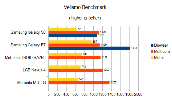 Samsung Galaxy E7 Review Vellamo Benchmark