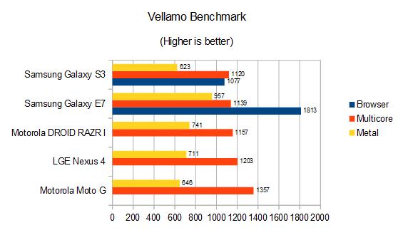 Samsung Galaxy E7 Review Vellamo Benchmark