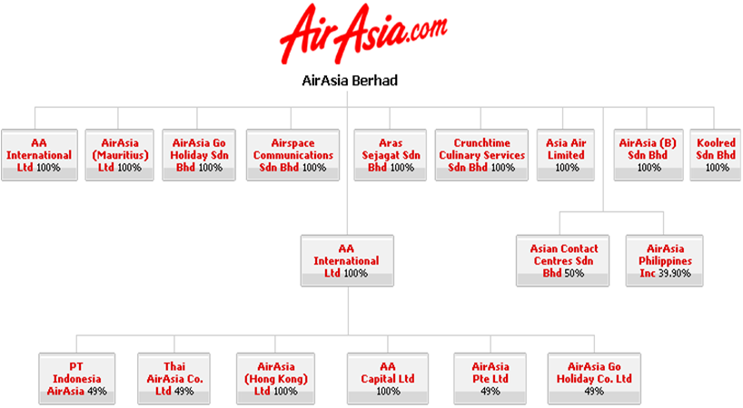 air asia structure Looking at the organization structure of airasia inc, their board of directors is too narrow and that could cause the shallow decision-making airasia sdn bhd is having weakness also in their absence of strong sales/marketing expertise, which causes lack of awareness amongst prospective customers opportunity airasia stands at the gate of profitable opportunities, their recent developments and intended expansions will give them a global exposition.
