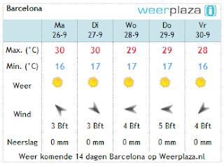 Weersverwachting Barcelona