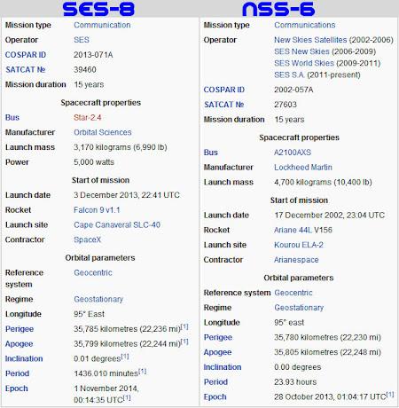 Perbedaan Satelit NSS 6 Dengan SES 8