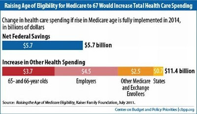 Raising Medicare's age: Saves feds $5.7 billion, costs you $11.4 billion