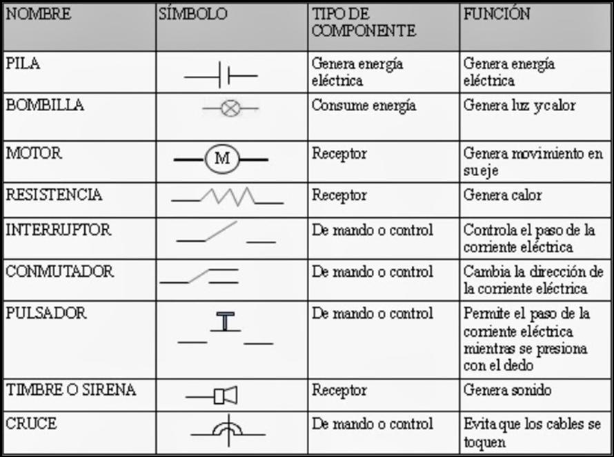 Circuito Y Sus Partes : Electricidad componentes de un circuito elÉctrico