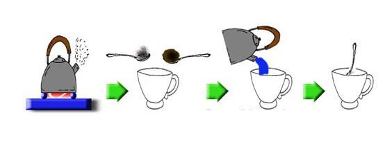Gambar, Cara Membuat, Secangkir Kopi, Bahasa Inggris