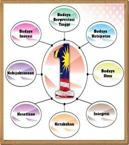 POHON 1 MALAYSIA
