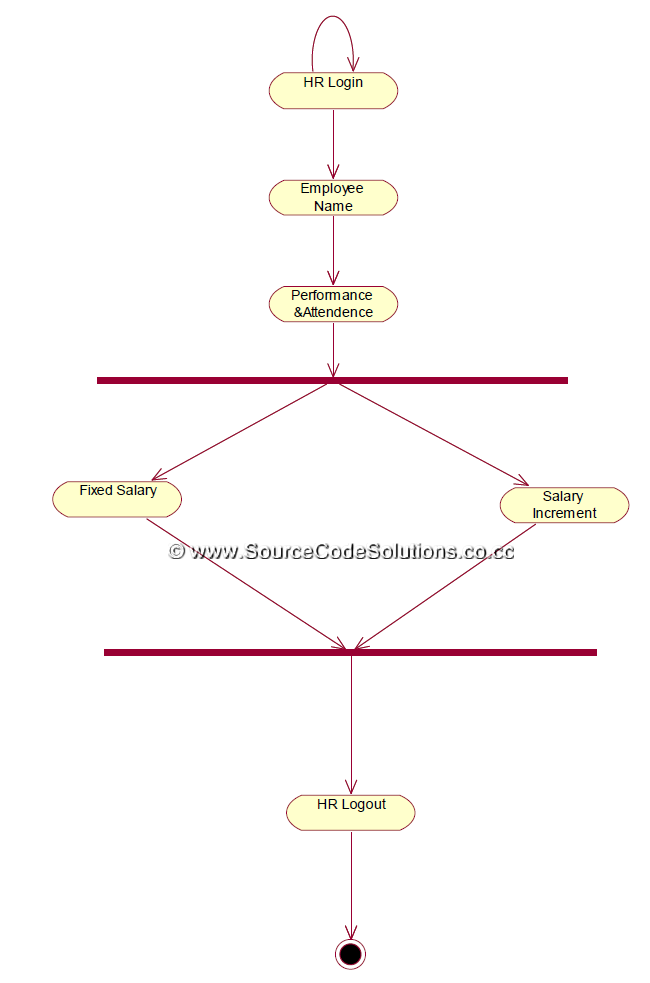 Uml diagrams for software personnel management system cs1403 case activity diagram ccuart Gallery