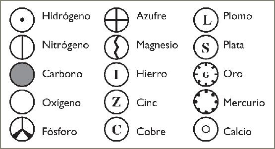 Simbología de los átomos