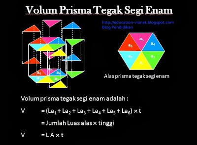 Download Materi Pembelajaran Matematika Untuk SD Format Power Point