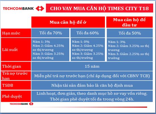 Lãi suất mua Chung cư Time City T18