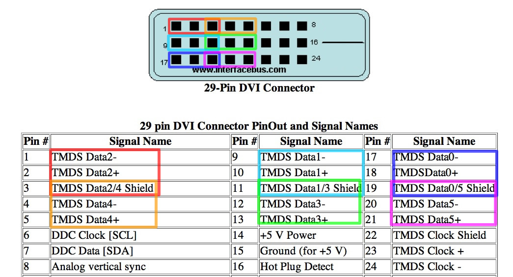 Colored digital dvi pinout diagram wiring diagrams best