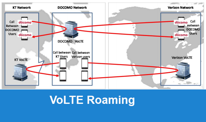 Carriers Verify International Volte Roaming Converge Network Digest