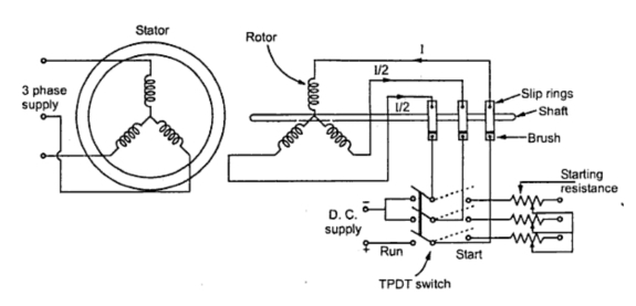 Kbreee methods of starting synchronous motor fig 2 starting as a slip ring im swarovskicordoba Images